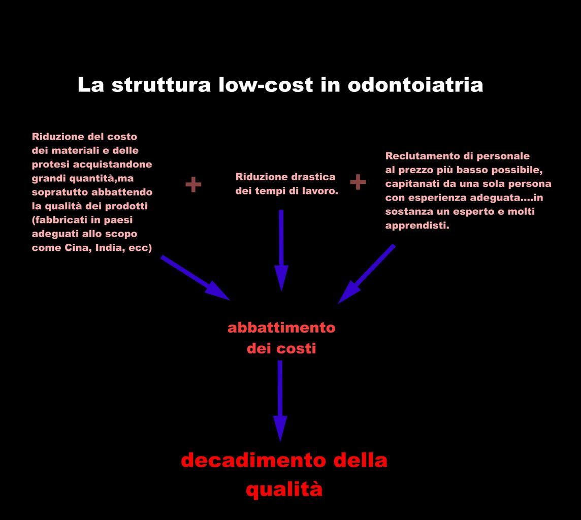 struttura dentisti low-cost